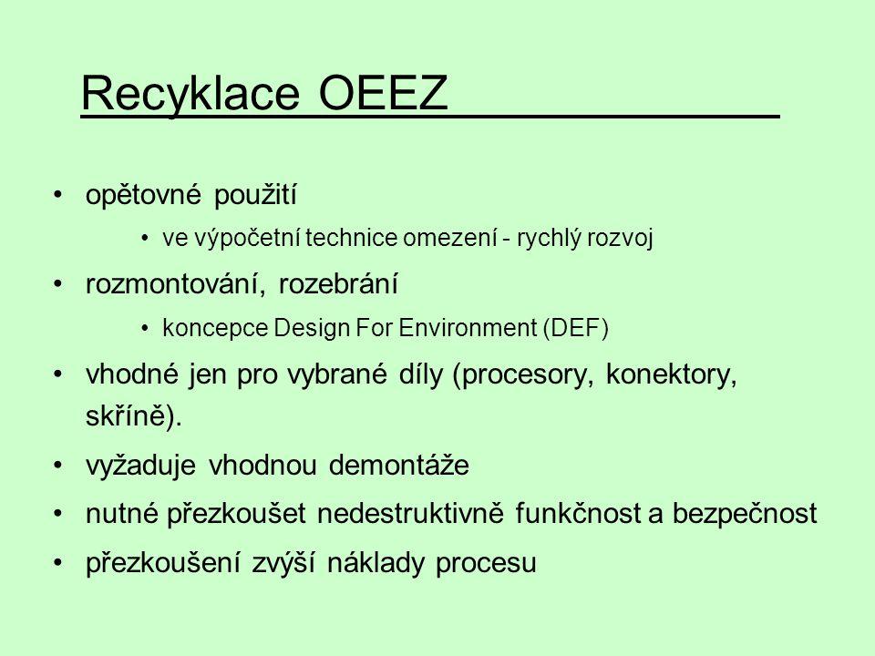 opětovné použití ve výpočetní technice omezení - rychlý rozvoj rozmontování, rozebrání koncepce Design For Environment (DEF) vhodné jen pro vybrané dí