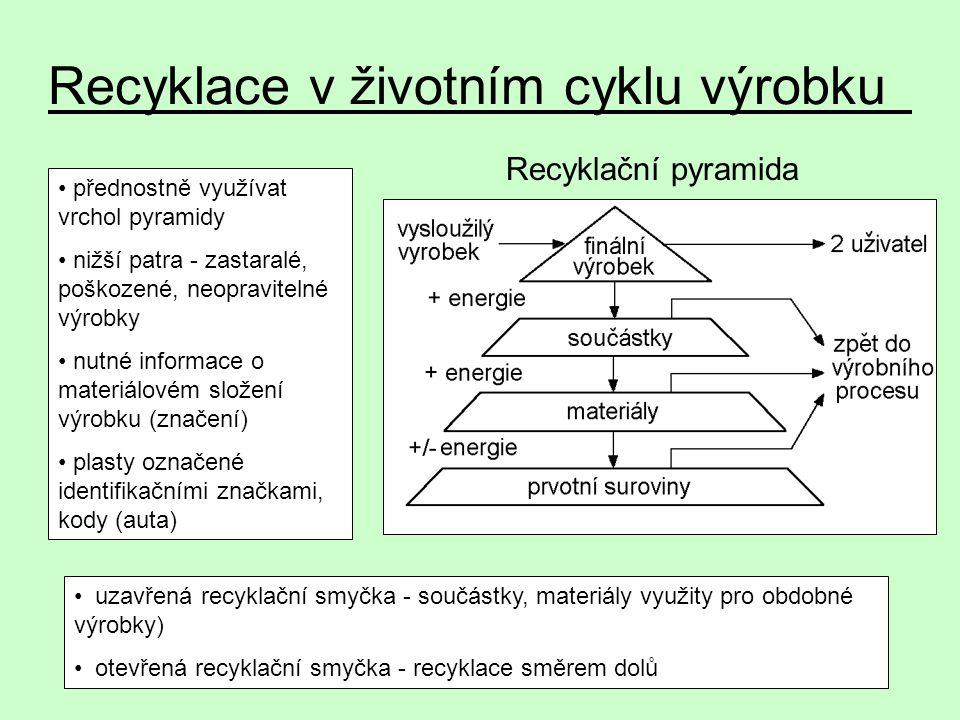 Recyklační pyramida Recyklace v životním cyklu výrobku přednostně využívat vrchol pyramidy nižší patra - zastaralé, poškozené, neopravitelné výrobky n