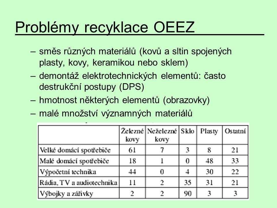 –směs různých materiálů (kovů a sltin spojených plasty, kovy, keramikou nebo sklem) –demontáž elektrotechnických elementů: často destrukční postupy (D