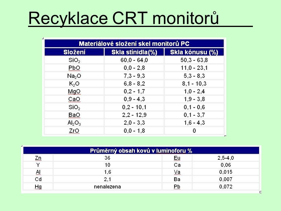 Recyklace CRT monitorů
