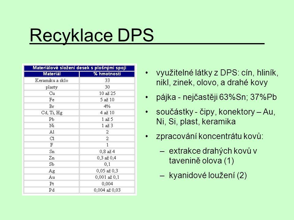 Recyklace DPS využitelné látky z DPS: cín, hliník, nikl, zinek, olovo, a drahé kovy pájka - nejčastěji 63%Sn; 37%Pb součástky - čipy, konektory – Au,