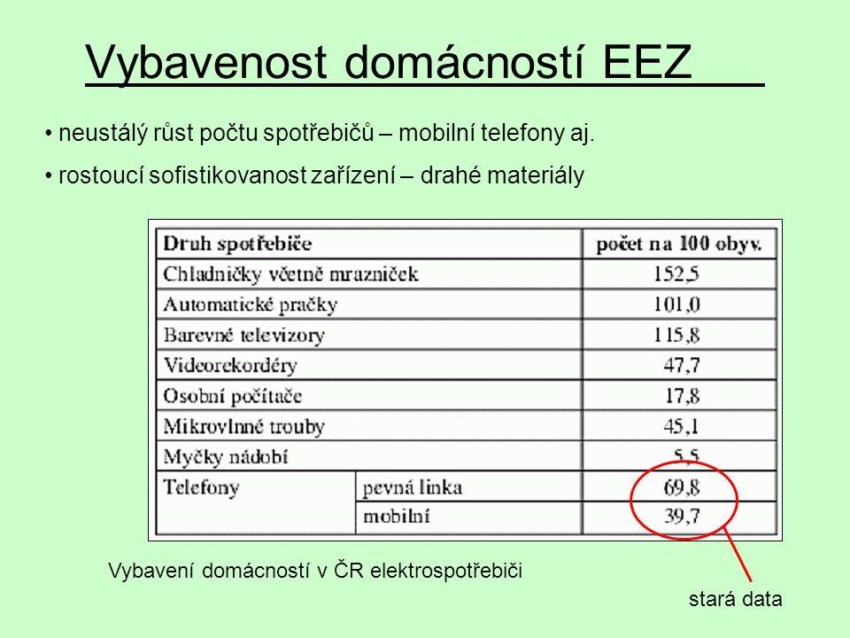 Vybavení domácností v ČR elektrospotřebiči Vybavenost domácností EEZ neustálý růst počtu spotřebičů – mobilní telefony aj. rostoucí sofistikovanost za