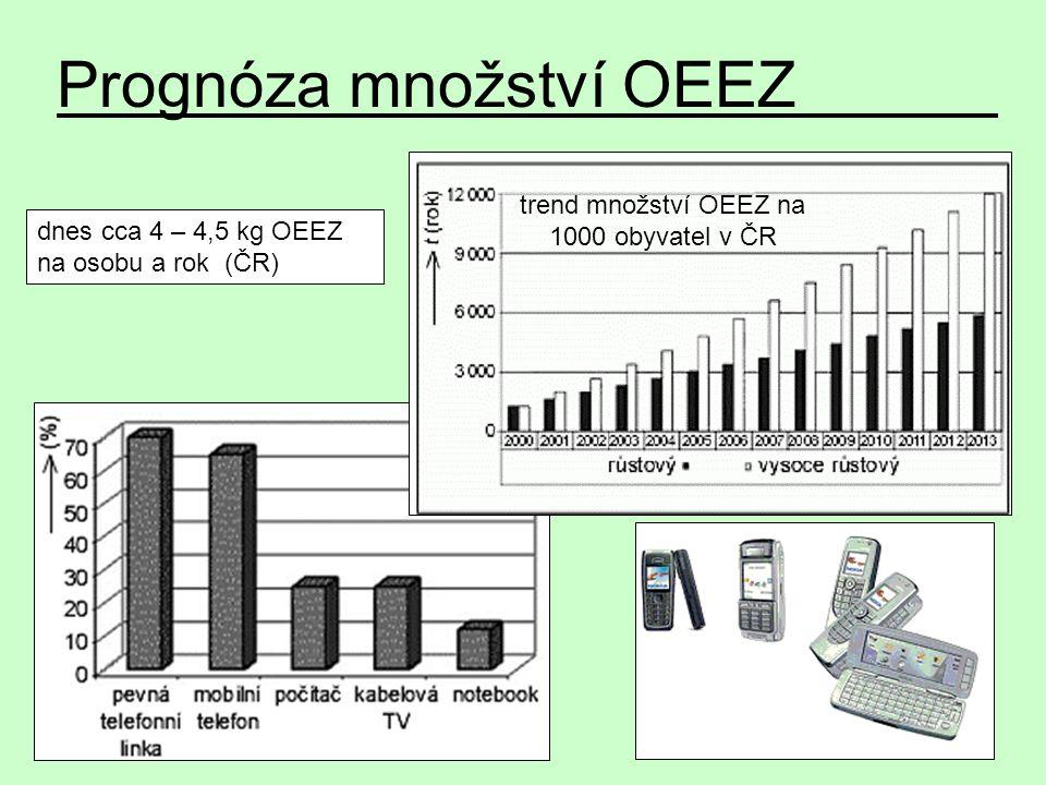 Prognóza množství OEEZ trend množství OEEZ na 1000 obyvatel v ČR dnes cca 4 – 4,5 kg OEEZ na osobu a rok (ČR)