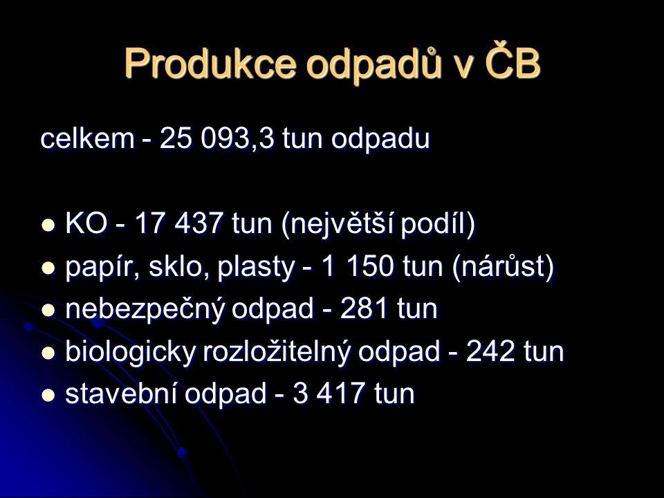Produkce odpadů v ČB celkem - 25 093,3 tun odpadu KO - 17 437 tun (největší podíl) KO - 17 437 tun (největší podíl) papír, sklo, plasty - 1 150 tun (n