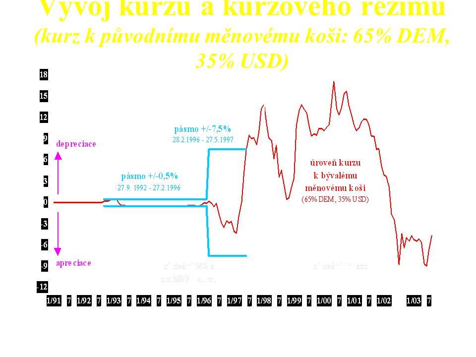 Vývoj kurzu a kurzového režimu (kurz k původnímu měnovému koši: 65% DEM, 35% USD)
