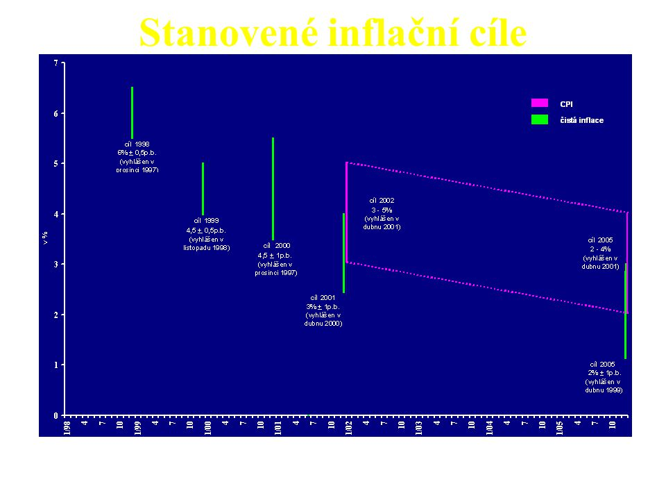 Stanovené inflační cíle