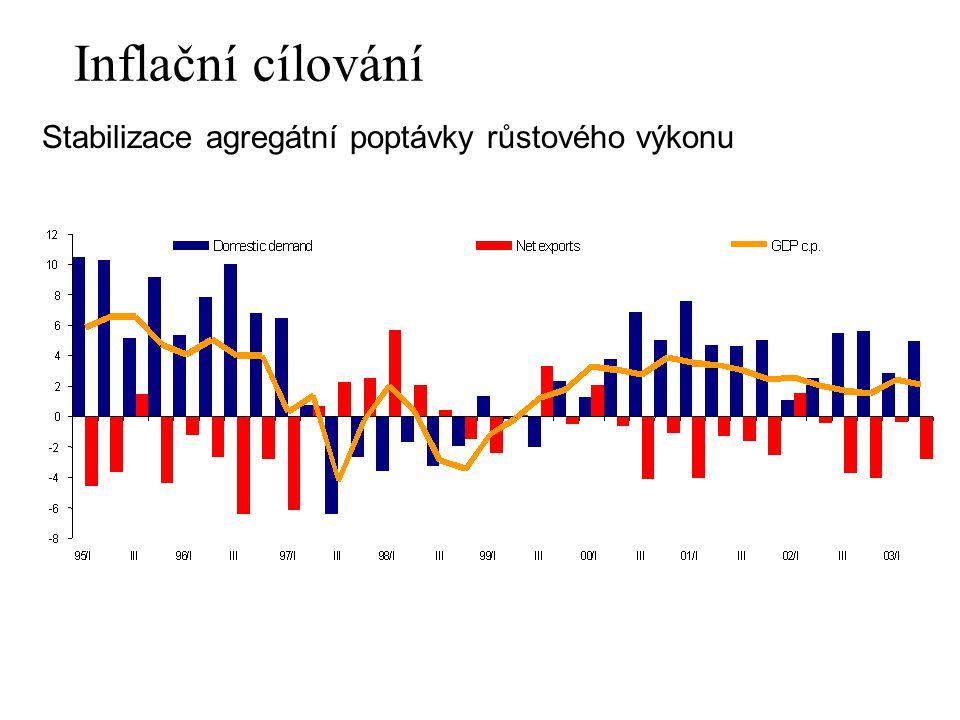 Inflační cílování Stabilizace agregátní poptávky růstového výkonu