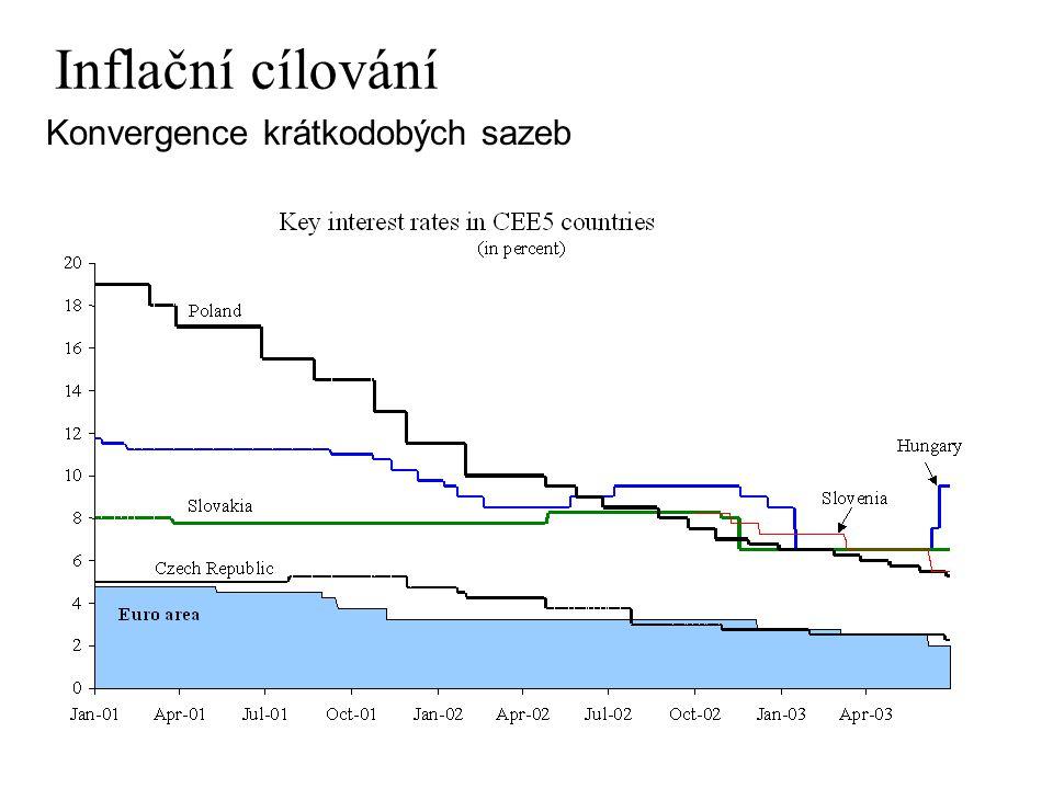Inflační cílování Konvergence krátkodobých sazeb