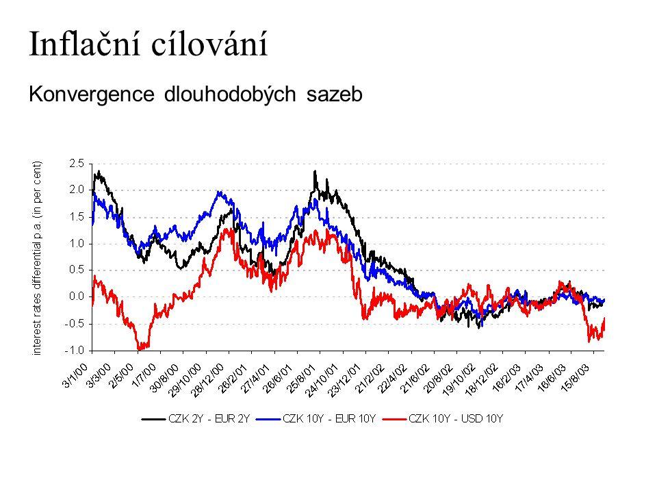 Interest rates differential disappeared Konvergence dlouhodobých sazeb Inflační cílování