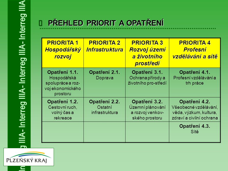  PŘEHLED PRIORIT A OPATŘENÍ PRIORITA 1 Hospodářský rozvoj PRIORITA 2 Infrastruktura PRIORITA 3 Rozvoj území a životního prostředí PRIORITA 4 Profesní