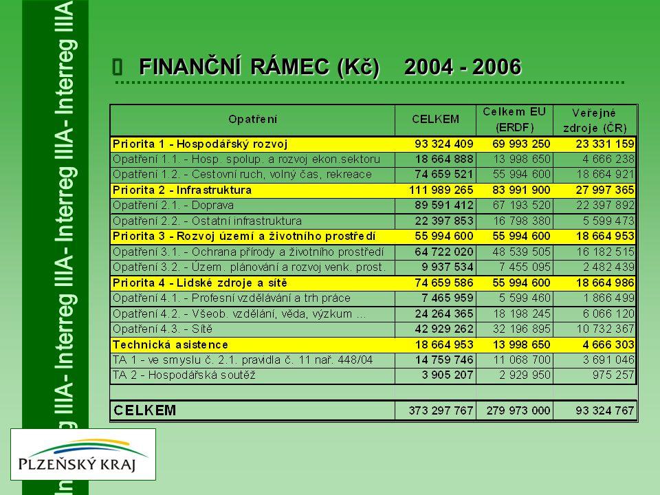  FINANČNÍ RÁMEC (Kč) 2004 - 2006