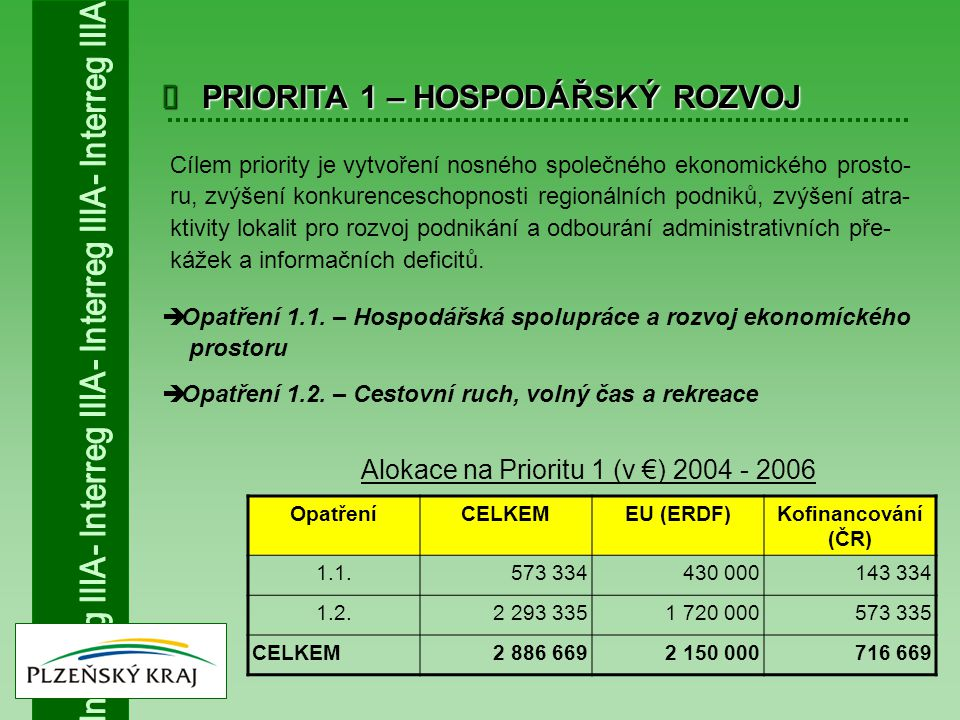  PRIORITA 1 – HOSPODÁŘSKÝ ROZVOJ Cílem priority je vytvoření nosného společného ekonomického prosto- ru, zvýšení konkurenceschopnosti regionálních po