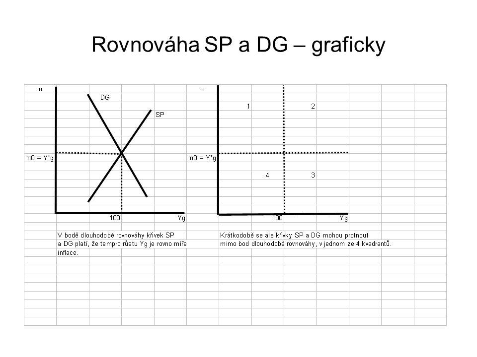 Rovnováha SP a DG – graficky