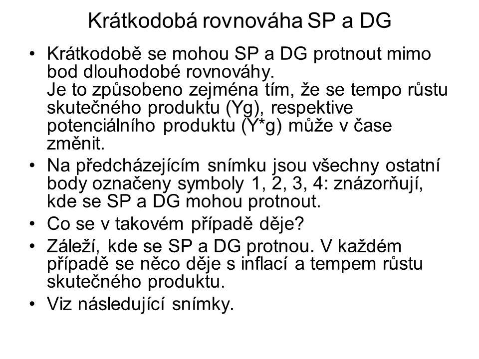 Krátkodobá rovnováha SP a DG Krátkodobě se mohou SP a DG protnout mimo bod dlouhodobé rovnováhy. Je to způsobeno zejména tím, že se tempo růstu skuteč