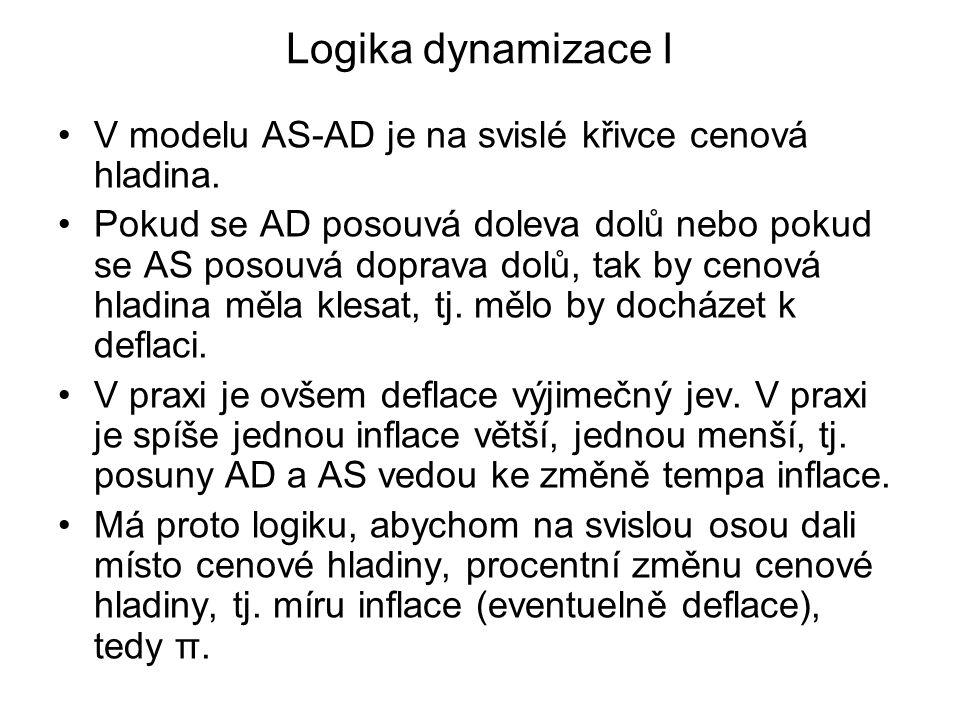 Logika dynamizace I V modelu AS-AD je na svislé křivce cenová hladina. Pokud se AD posouvá doleva dolů nebo pokud se AS posouvá doprava dolů, tak by c