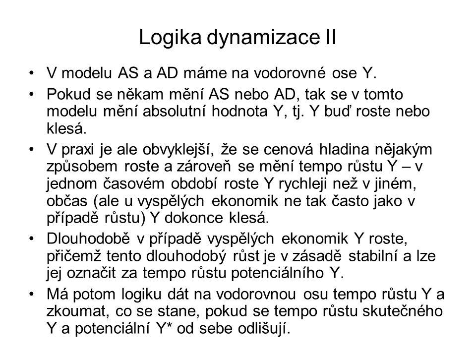 Logika dynamizace II V modelu AS a AD máme na vodorovné ose Y. Pokud se někam mění AS nebo AD, tak se v tomto modelu mění absolutní hodnota Y, tj. Y b