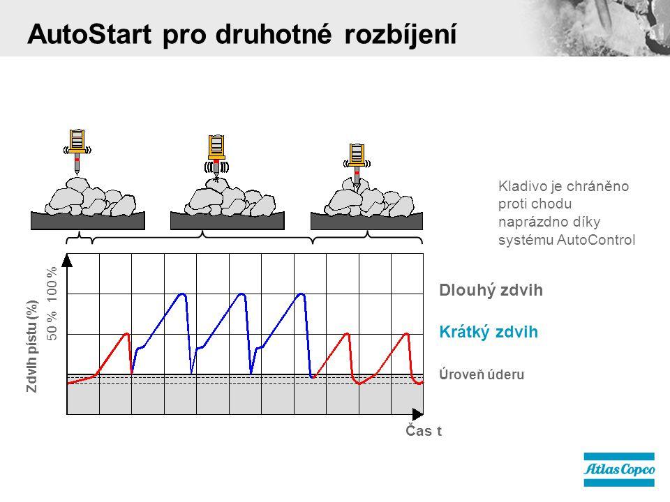 AutoStart pro druhotné rozbíjení Krátký zdvih 50 % 100 % Dlouhý zdvih Úroveň úderu Čas t Zdvih pístu (%) Kladivo je chráněno proti chodu naprázdno díky systému AutoControl
