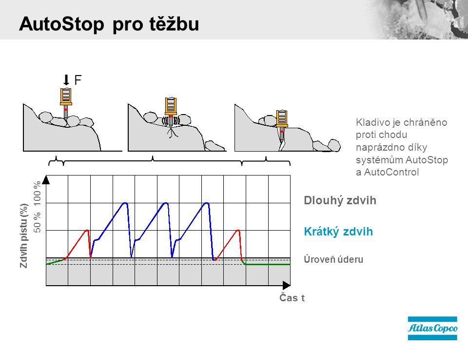 F Kladivo je chráněno proti chodu naprázdno díky systémům AutoStop a AutoControl AutoStop pro těžbu Dlouhý zdvih Krátký zdvih Úroveň úderu Čas t 50 % 100 % Zdvih pístu (%)