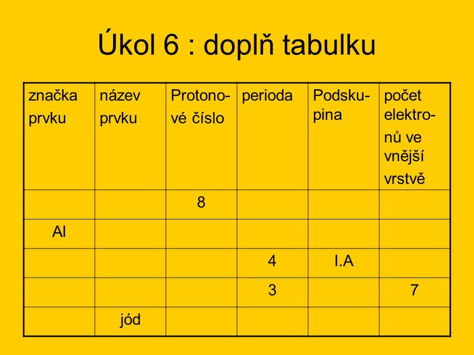 Úkol 6 : doplň tabulku značka prvku název prvku Protono- vé číslo periodaPodsku- pina počet elektro- nů ve vnější vrstvě Okyslík82VI.A6 Alhliník133III