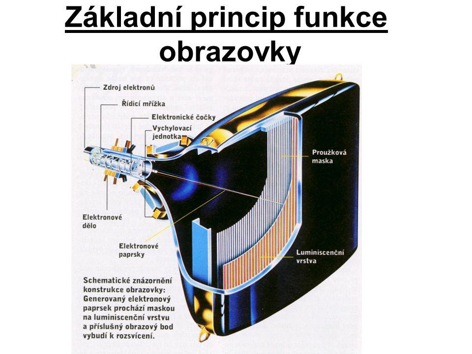 Základní princip funkce obrazovky
