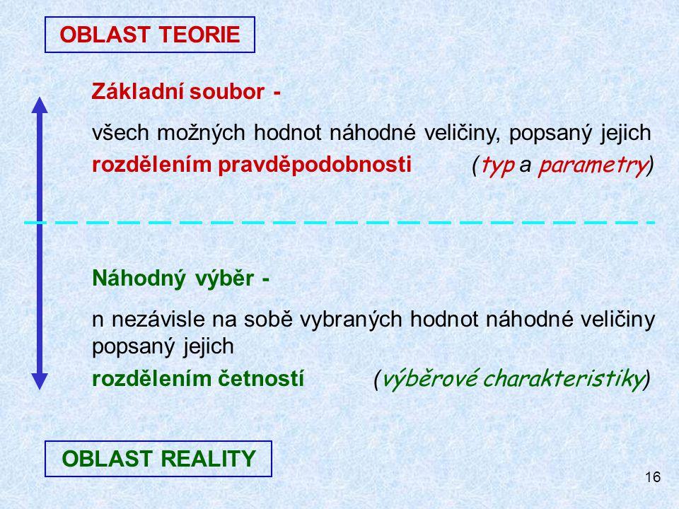 16 OBLAST TEORIE OBLAST REALITY Základní soubor - všech možných hodnot náhodné veličiny, popsaný jejich rozdělením pravděpodobnosti ( typ a parametry ) Náhodný výběr - n nezávisle na sobě vybraných hodnot náhodné veličiny popsaný jejich rozdělením četností ( výběrové charakteristiky )