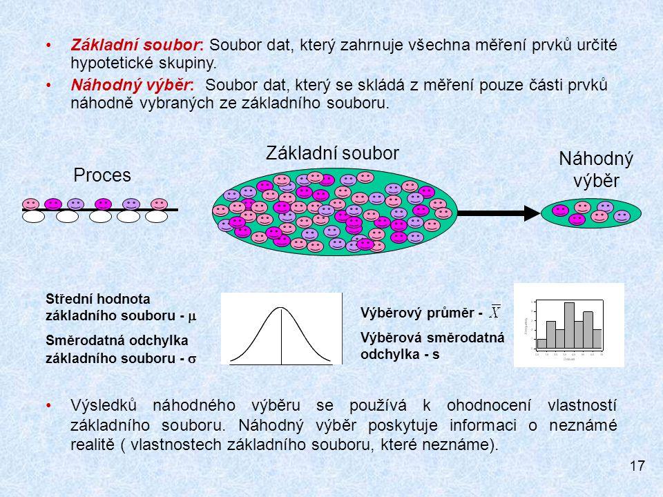 17 Základní soubor Náhodný výběr Proces Základní soubor: Soubor dat, který zahrnuje všechna měření prvků určité hypotetické skupiny.