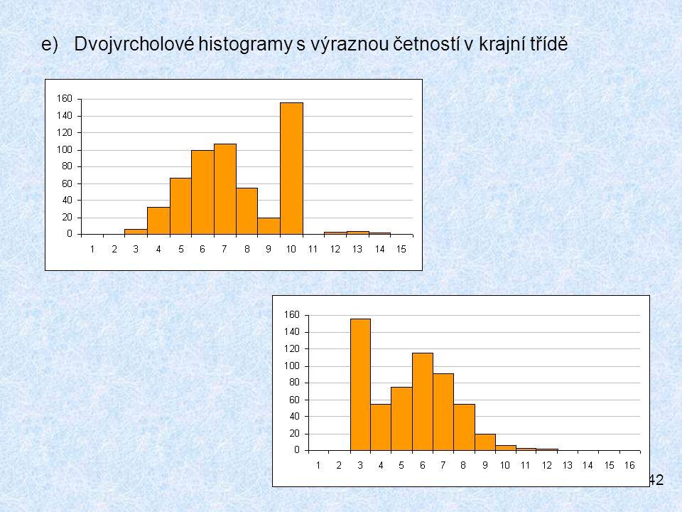 42 e) Dvojvrcholové histogramy s výraznou četností v krajní třídě
