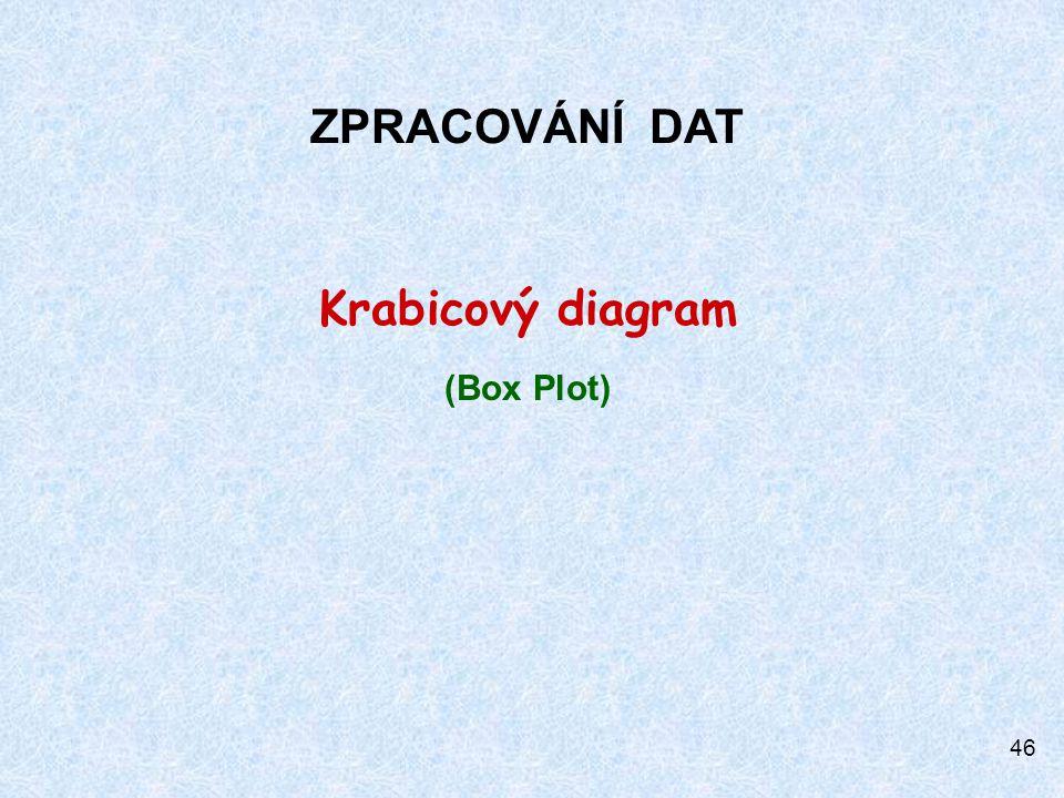 46 ZPRACOVÁNÍ DAT Krabicový diagram (Box Plot)