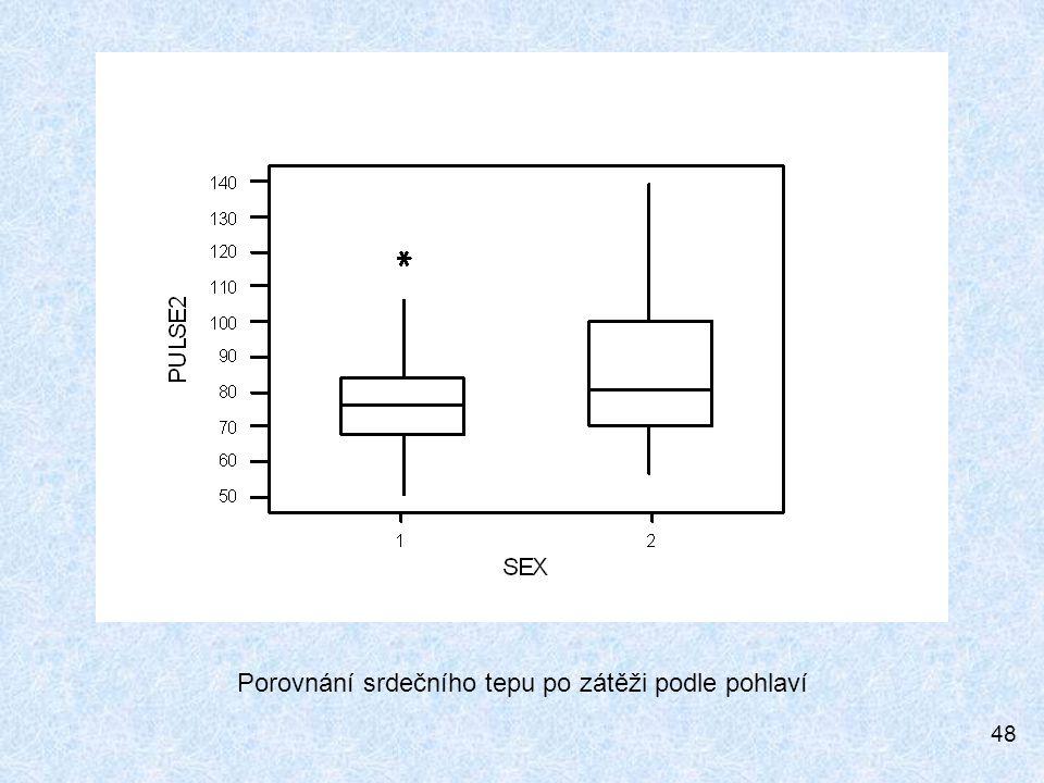 48 Porovnání srdečního tepu po zátěži podle pohlaví