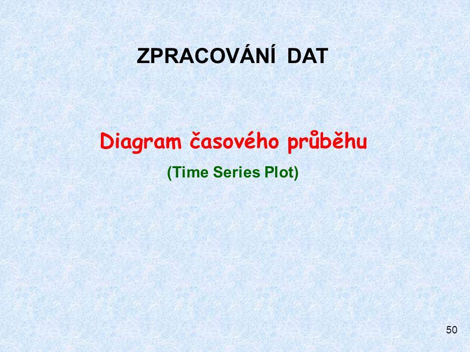 50 ZPRACOVÁNÍ DAT Diagram časového průběhu (Time Series Plot)