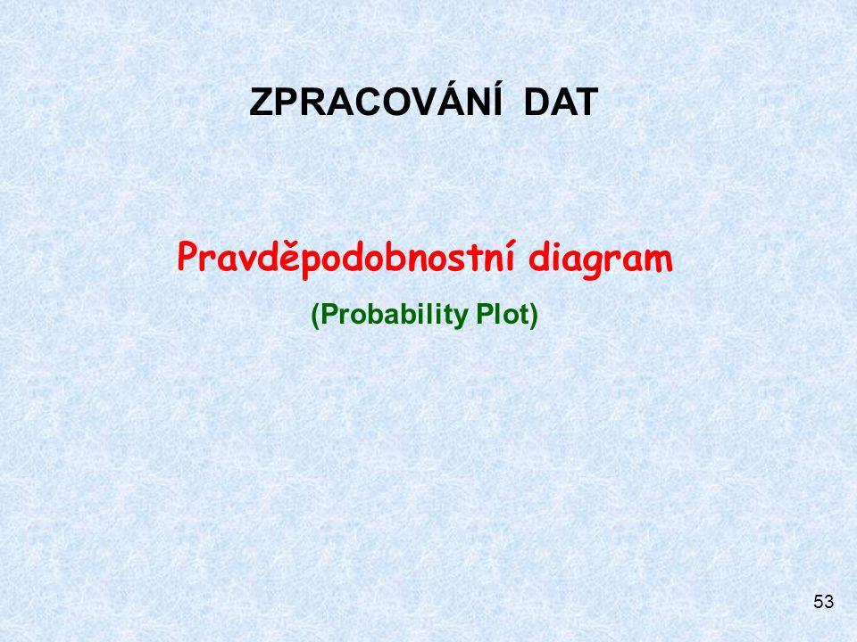53 ZPRACOVÁNÍ DAT Pravděpodobnostní diagram (Probability Plot)