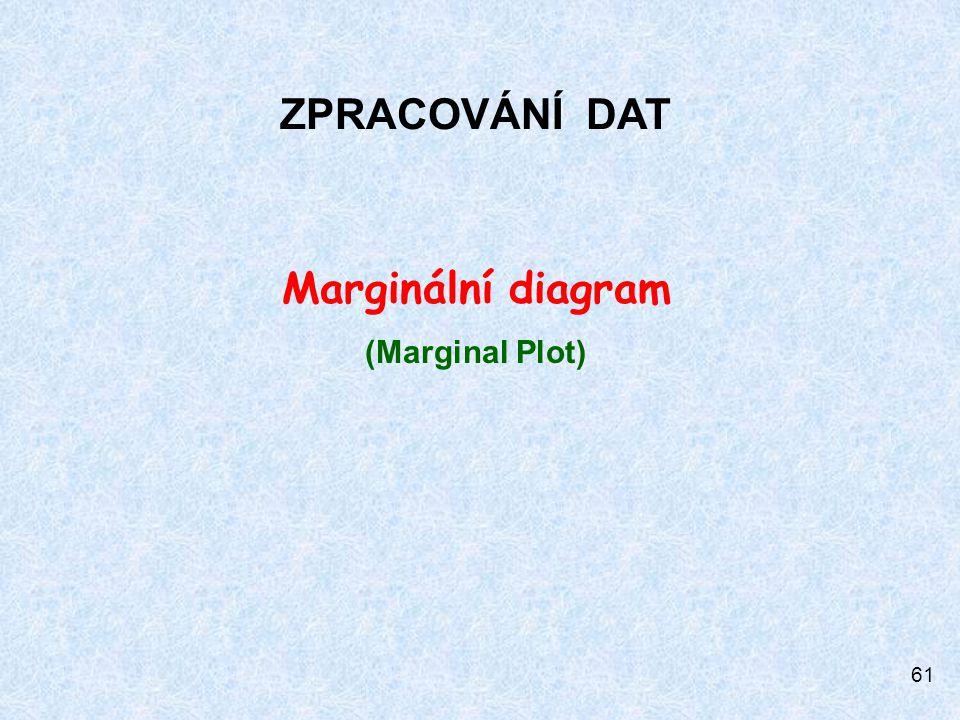 61 ZPRACOVÁNÍ DAT Marginální diagram (Marginal Plot)