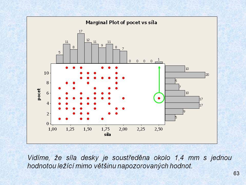 63 Vidíme, že síla desky je soustředěna okolo 1,4 mm s jednou hodnotou ležící mimo většinu napozorovaných hodnot.