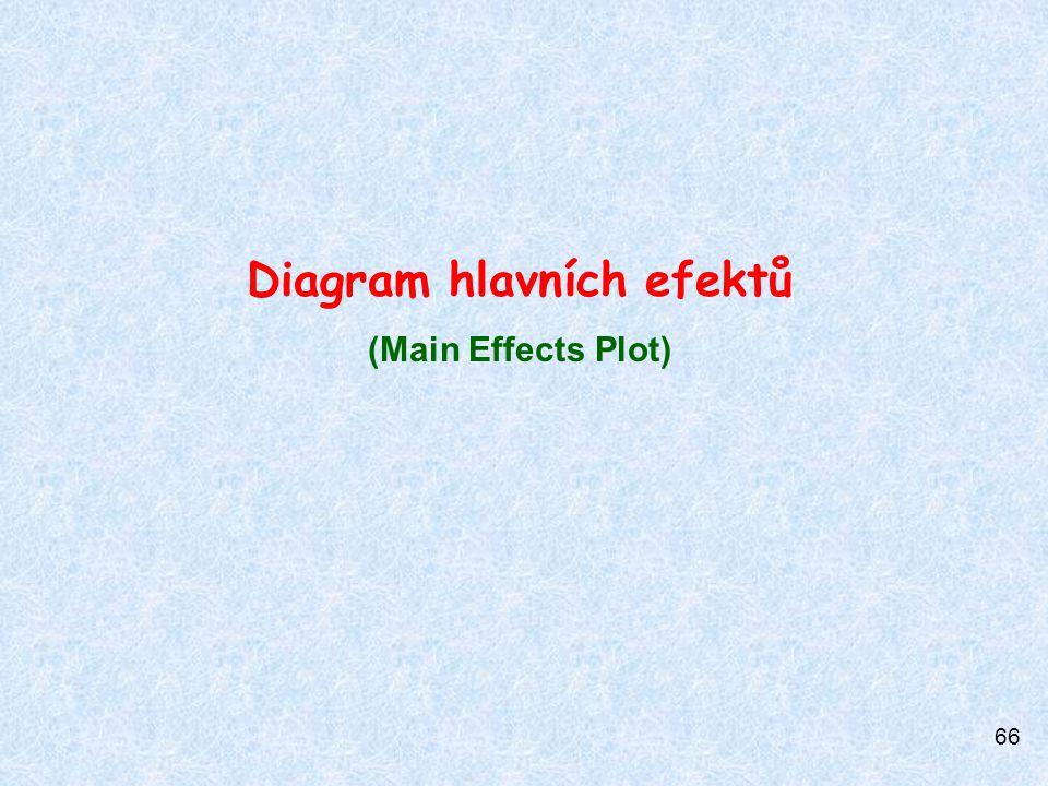 66 Diagram hlavních efektů (Main Effects Plot)