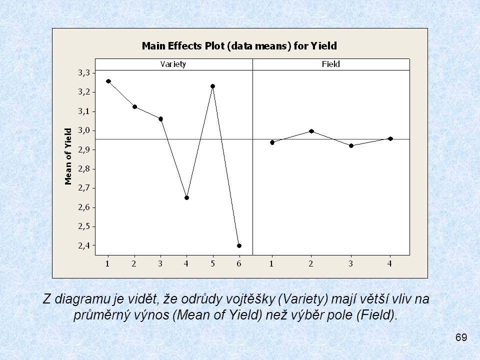69 Z diagramu je vidět, že odrůdy vojtěšky (Variety) mají větší vliv na průměrný výnos (Mean of Yield) než výběr pole (Field).