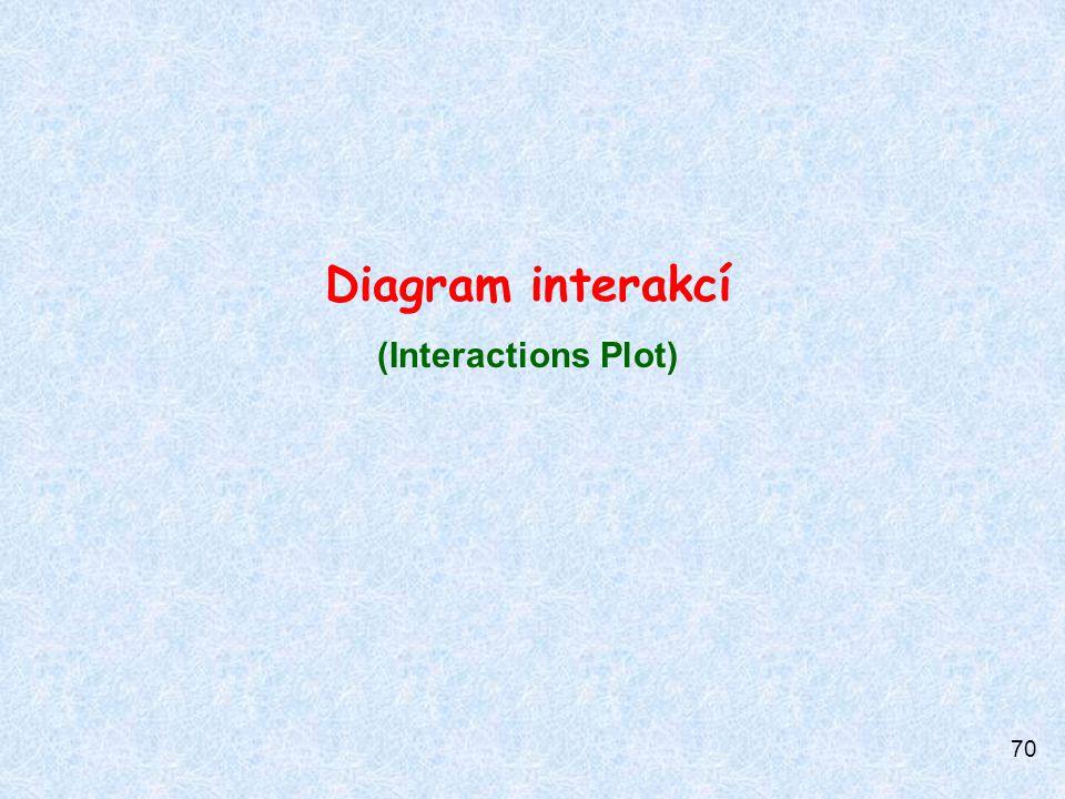 70 Diagram interakcí (Interactions Plot)