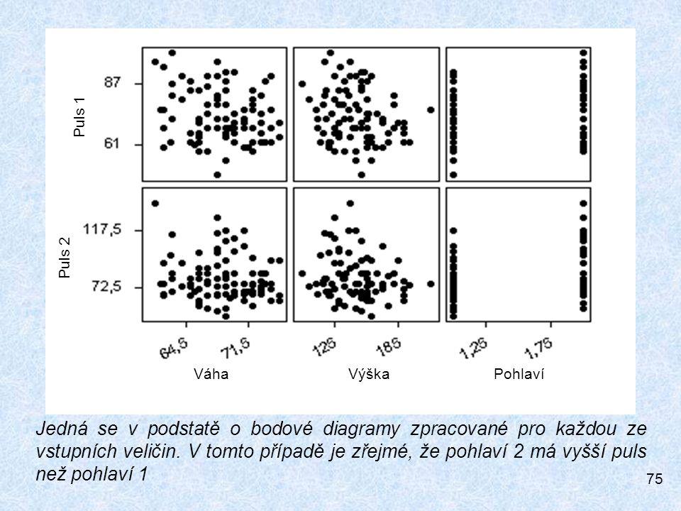 75 PohlavíVýškaVáha Puls 2 Puls 1 Jedná se v podstatě o bodové diagramy zpracované pro každou ze vstupních veličin.