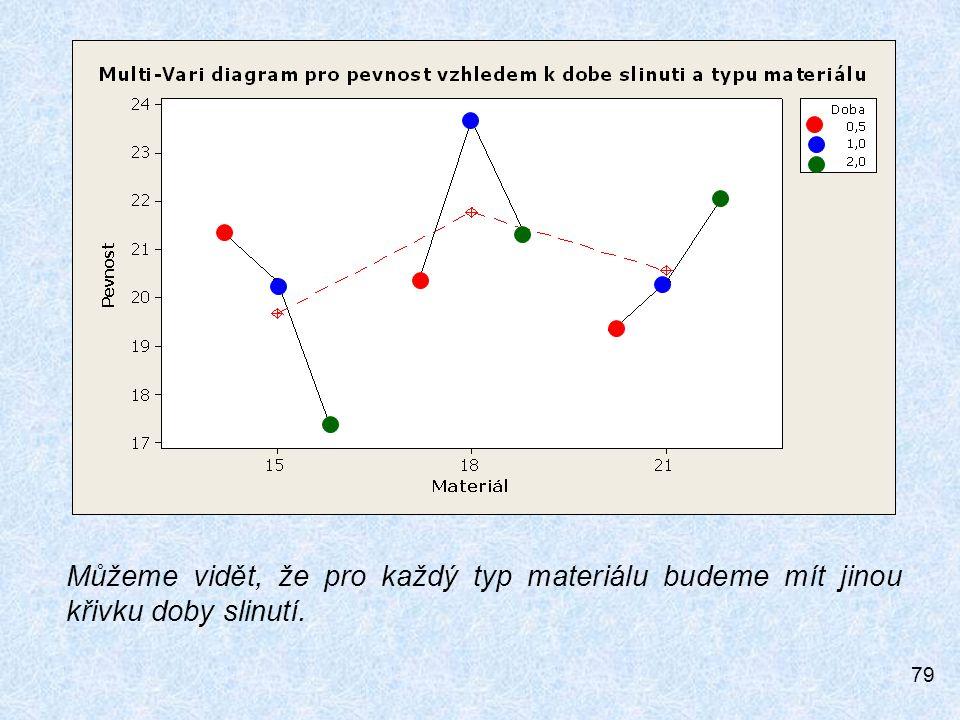 79 Můžeme vidět, že pro každý typ materiálu budeme mít jinou křivku doby slinutí.