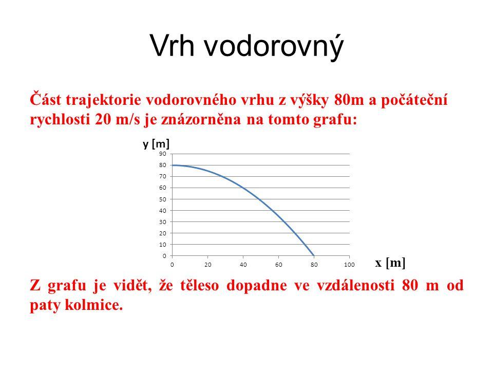 Vrh vodorovný Část trajektorie vodorovného vrhu z výšky 80m a počáteční rychlosti 20 m/s je znázorněna na tomto grafu: x [m] Z grafu je vidět, že těle