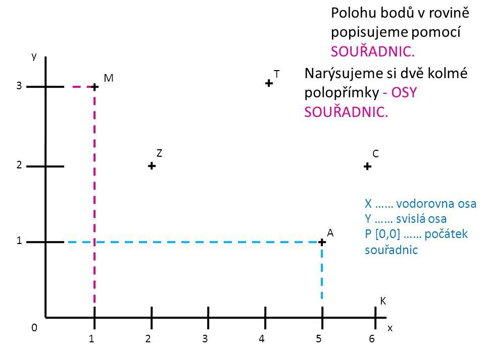 x y A C T Z M 3 2 1 0 123456 Polohu bodů v rovině popisujeme pomocí SOUŘADNIC. Narýsujeme si dvě kolmé polopřímky - OSY SOUŘADNIC. X …… vodorovna osa