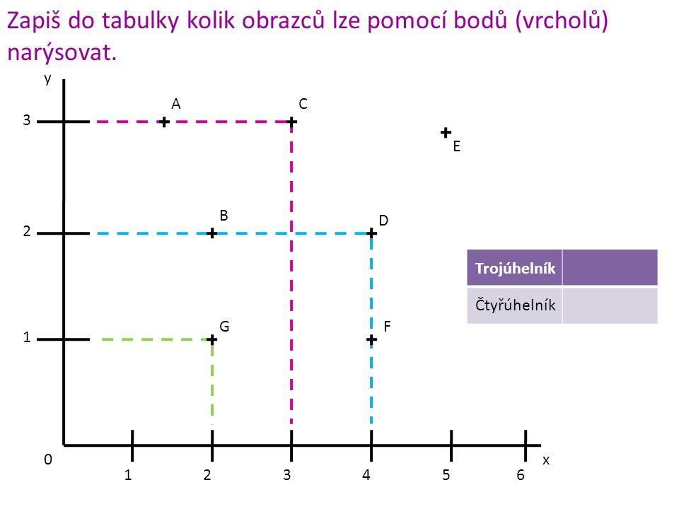 x y C 3 2 1 0 123456 Zapiš do tabulky kolik obrazců lze pomocí bodů (vrcholů) narýsovat. A B D GF E Trojúhelník Čtyřúhelník