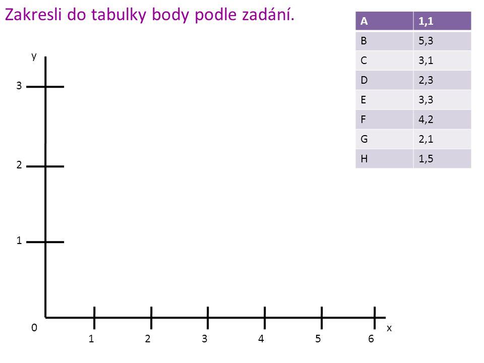 x y 3 2 1 0 123456 Zakresli do tabulky body podle zadání. A1,1 B5,3 C3,1 D2,3 E3,3 F4,2 G2,1 H1,5