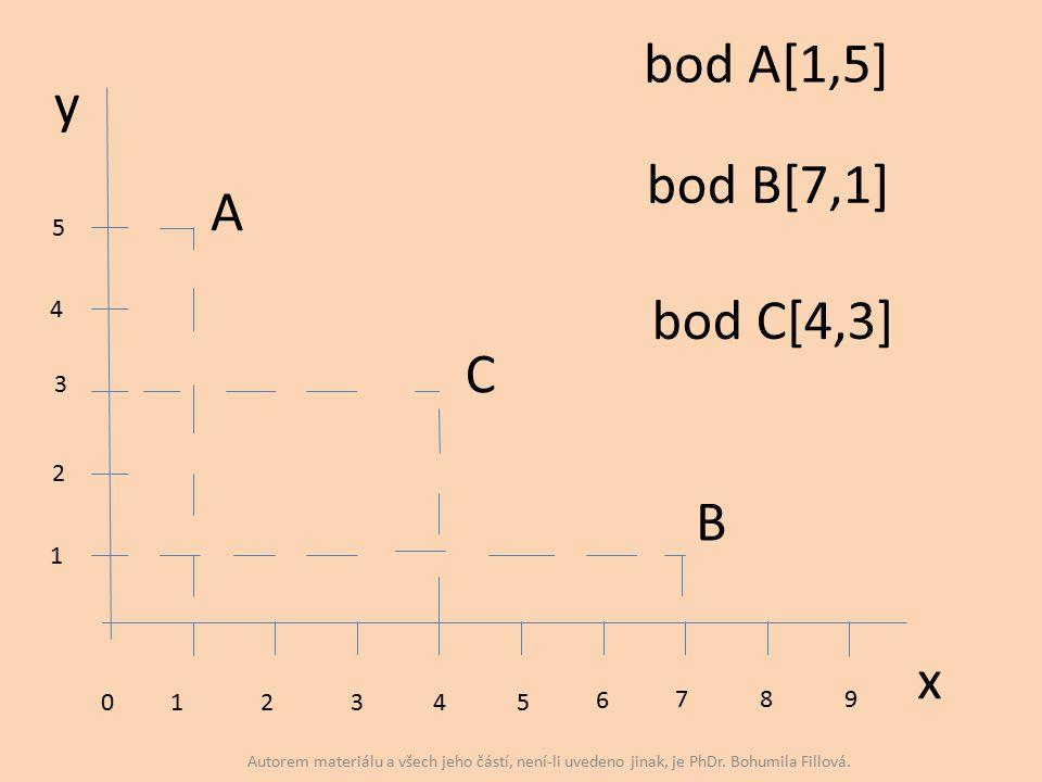 y x 012345 6 7 8 9 1 2 3 4 5 A B C bod A[1,5] bod B[7,1] bod C[4,3] Autorem materiálu a všech jeho částí, není-li uvedeno jinak, je PhDr.