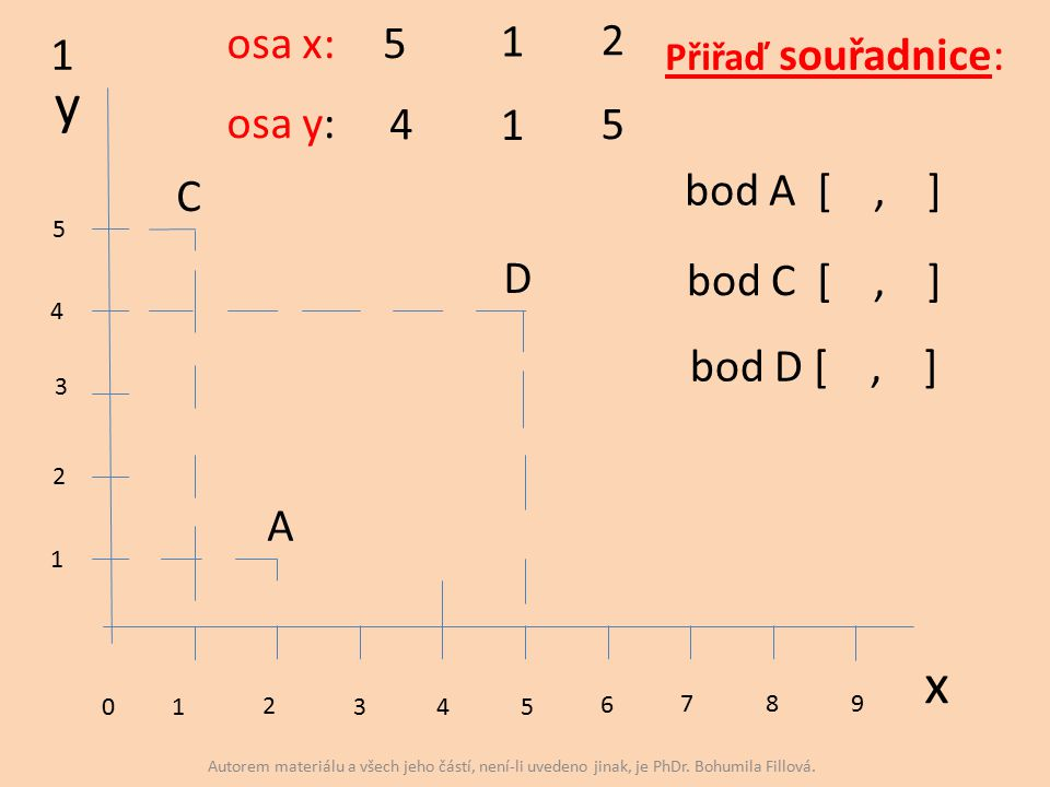 y x 01 2 345 6 7 8 9 1 2 3 4 5 A C D 1 osa x: osa y: 5 1 2 4 1 5 bod A [, ] bod C [, ] bod D [, ] Přiřaď souřadnice: Autorem materiálu a všech jeho částí, není-li uvedeno jinak, je PhDr.