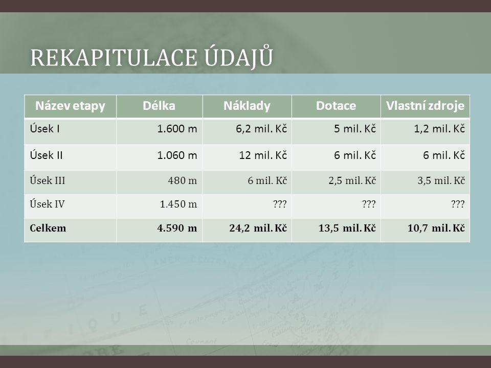 REKAPITULACE ÚDAJŮREKAPITULACE ÚDAJŮ Název etapyDélkaNákladyDotaceVlastní zdroje Úsek I1.600 m6,2 mil. Kč5 mil. Kč1,2 mil. Kč Úsek II1.060 m12 mil. Kč
