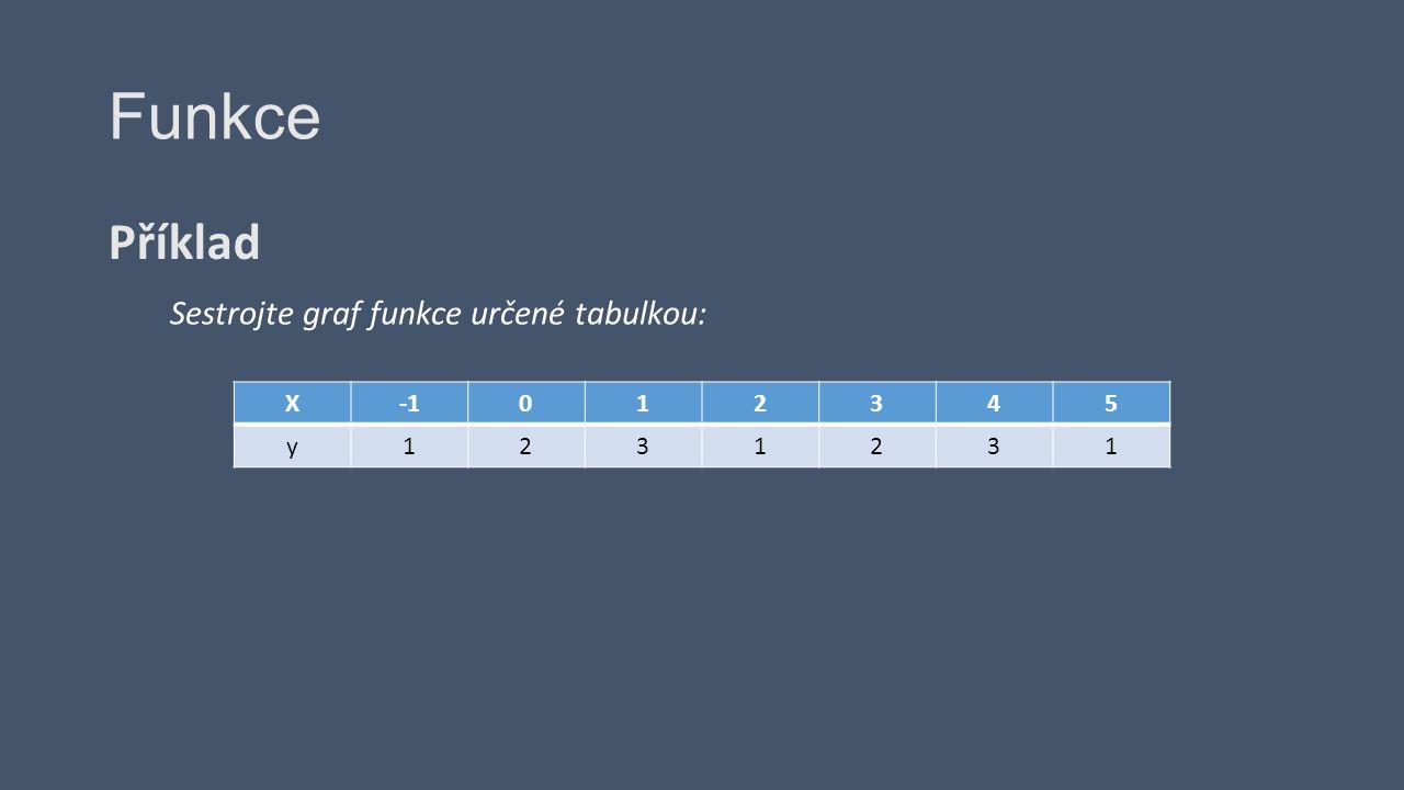 Funkce Příklad Sestrojte graf funkce určené tabulkou: X012345 y1231231