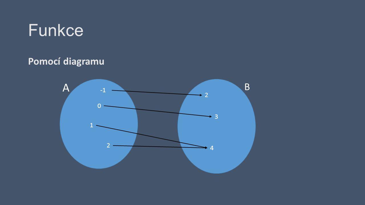 Funkce Pomocí diagramu Není funkce A B 0 1 2 2 3 4 5
