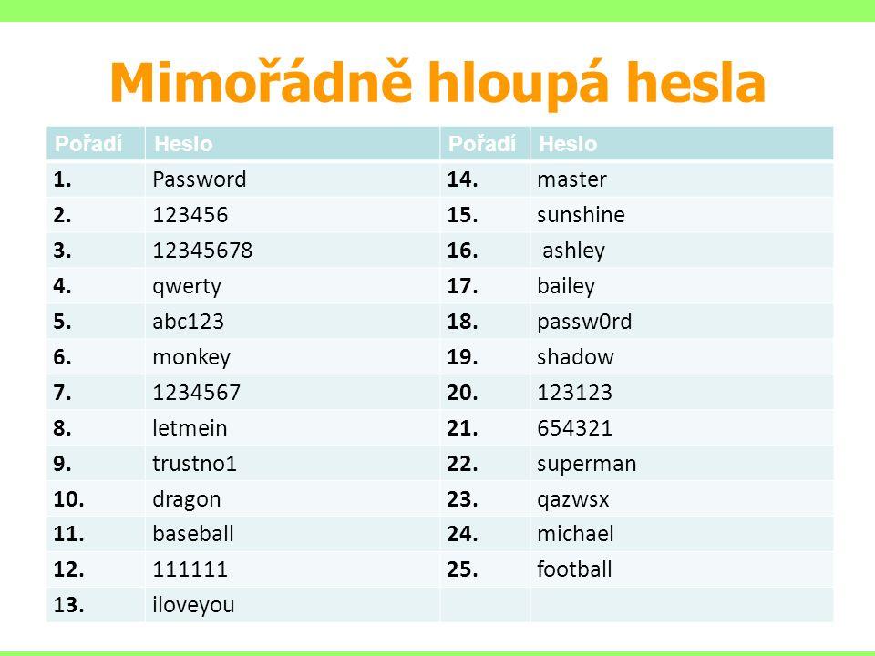 Mimořádně hloupá hesla PořadíHesloPořadíHeslo 1.Password14.master 2.12345615.sunshine 3.1234567816. ashley 4.qwerty17.bailey 5.abc12318.passw0rd 6.mon