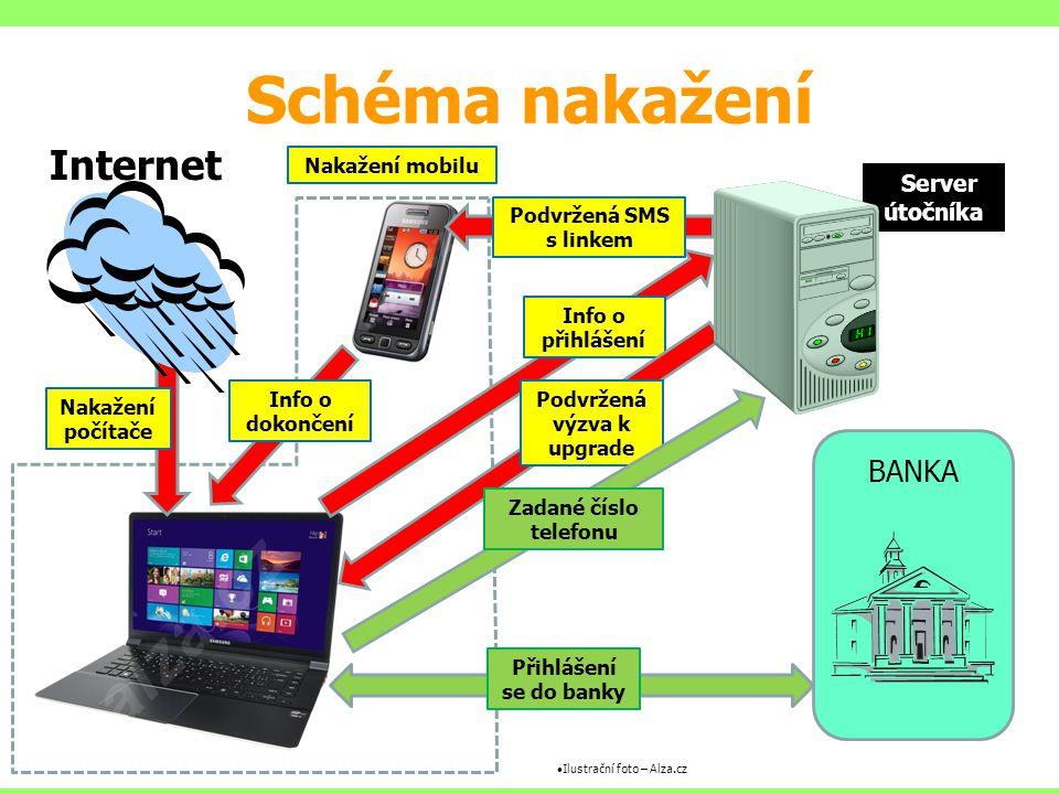 Schéma nakažení Internet Nakažení počítače BANKA Přihlášení se do banky Info o přihlášení Podvržená výzva k upgrade Podvržená SMS s linkem Info o doko
