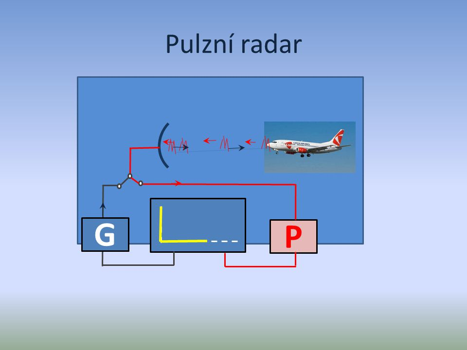 Generátor Vysílač Přepínač Přijímač Monitor Anténa Pokračovat Pro informace stiskni tlačítka ve schématu